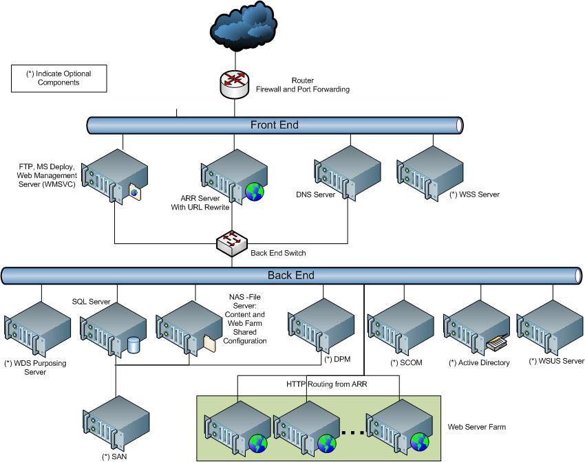 shared-hosting-configuration-118-optarch.jpg